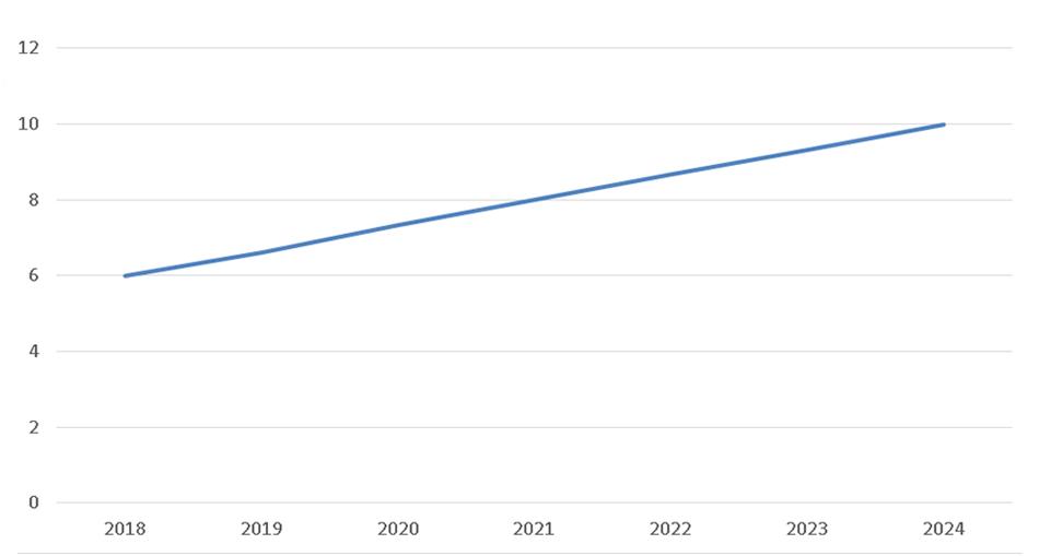 График 4. Доля экспортеров, являющихся субъектами МСП, в общем объеме несырьевого экспорта (прогноз)