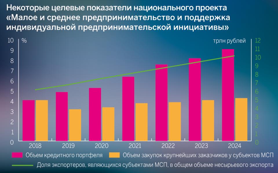 Некоторые целевые показатели национального проекта «Малое и среднее предпринимательство и поддержка индивидуальной предпринимательской инициативы»