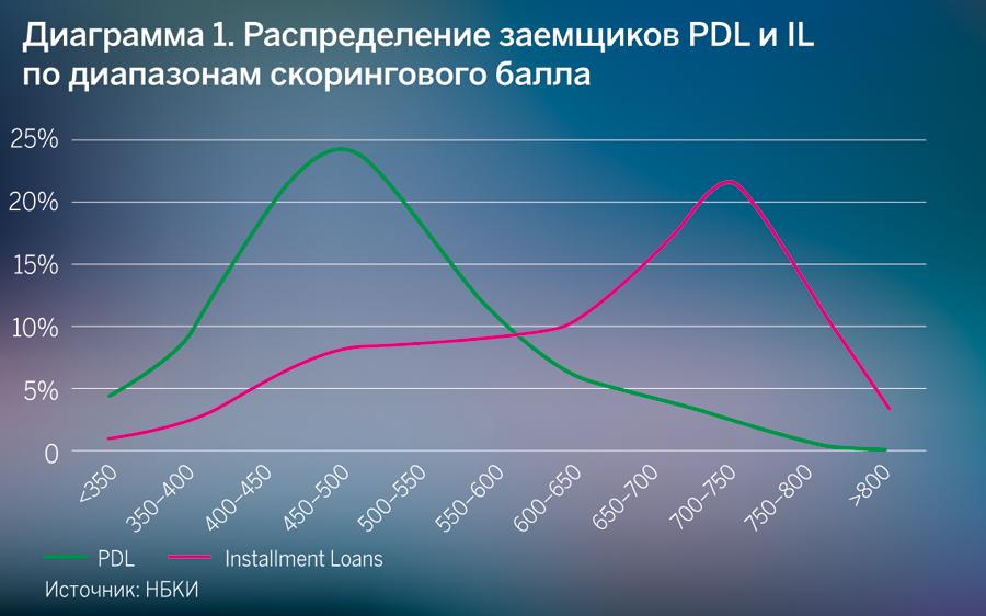 Распределение заемщиков PDL и IL по диапазонам скорингового балла