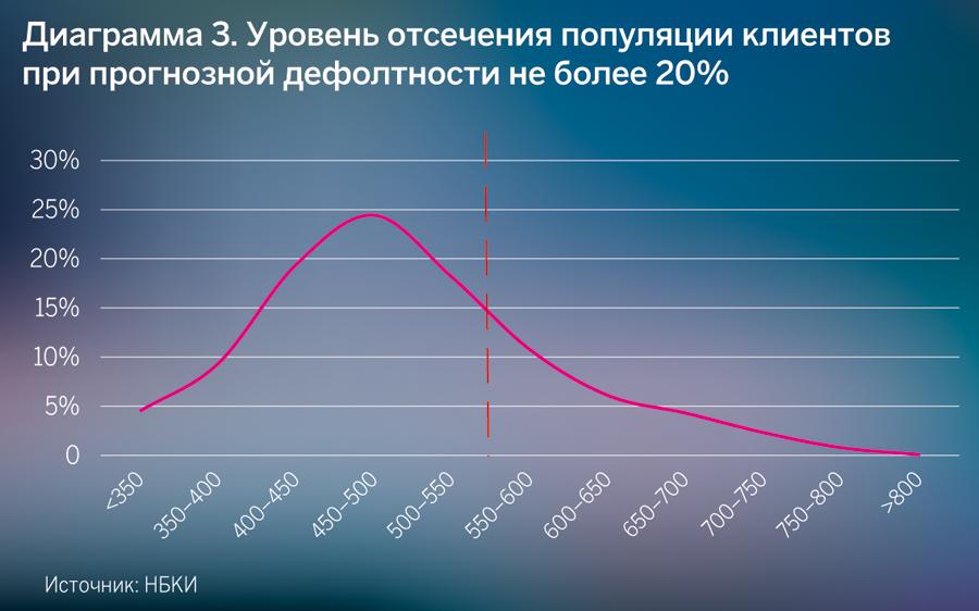 Диаграмма 3. Уровень отсечения популяции клиентов при прогнозной дефолтности не более 20%