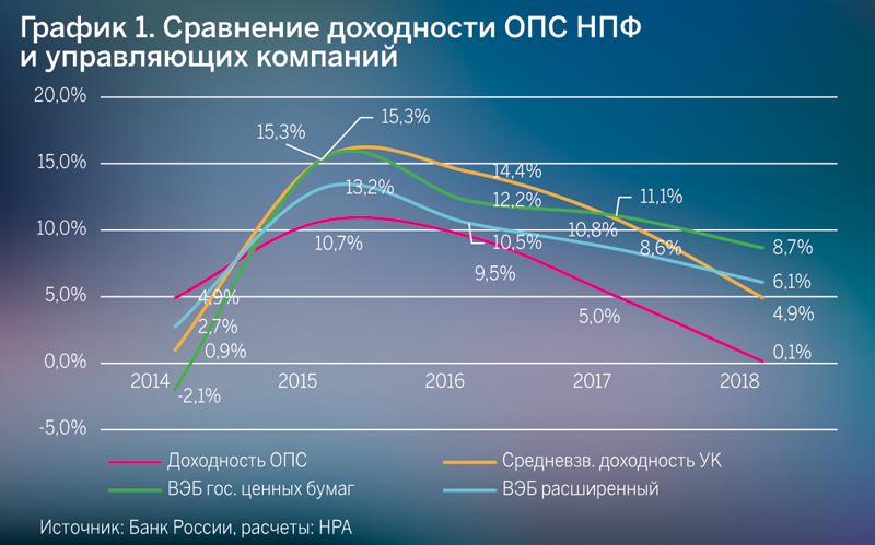 Сравнение доходности ОПС НПФ и управляющих компаний