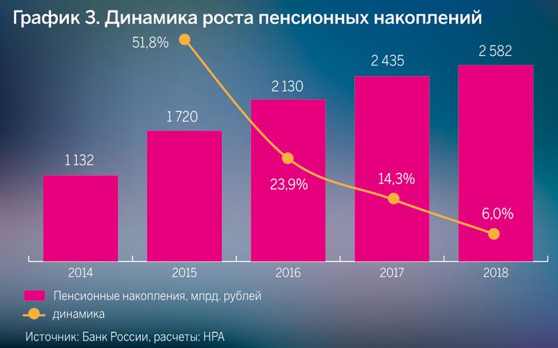 Динамика роста пенсионных накоплений