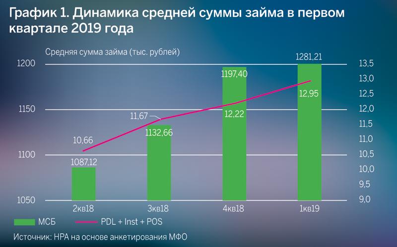 Динамика средней суммы займа в первом квартале 2019 года