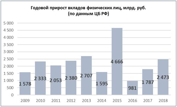 Годовой прирост вкладов физических лиц, млрд рублей (по данным ЦБ РФ)