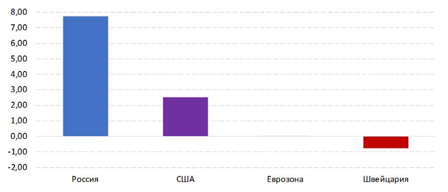 Рис. 1. Действующие ключевые процентные ставки России, США, Еврозоны и Швейцарии, %