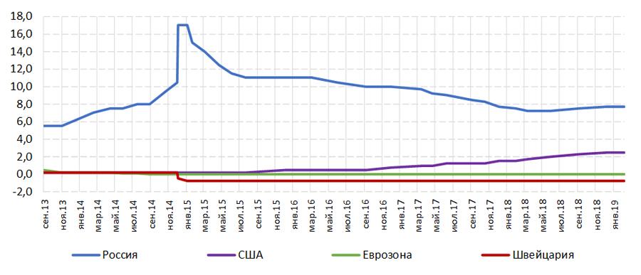 Рис. 2. Ключевые ставки в России, США, Еврозоне и Швейцарии за период с 2013 по 2019 год, %