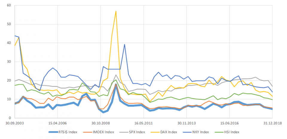 Рис. 4. Оценочные P/E показатели для наиболее популярных фондовых индексов