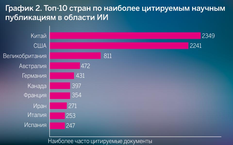 Toп-10 стран по наиболее цитируемым научным публикациям в области ИИ