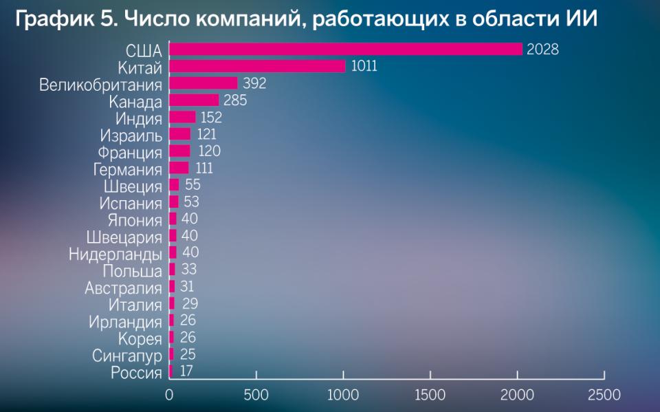 Число компаний, работающих в области ИИ
