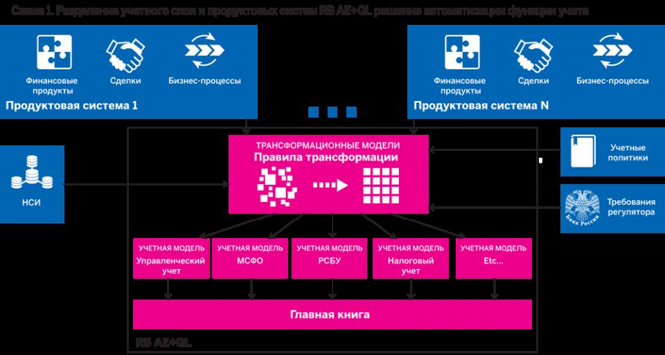 Распределение учетного слоя и продуктовых систем RB AE+GL решение автоматизации функции учета