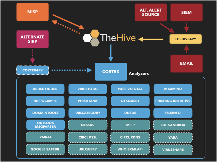 Платформа The Hive