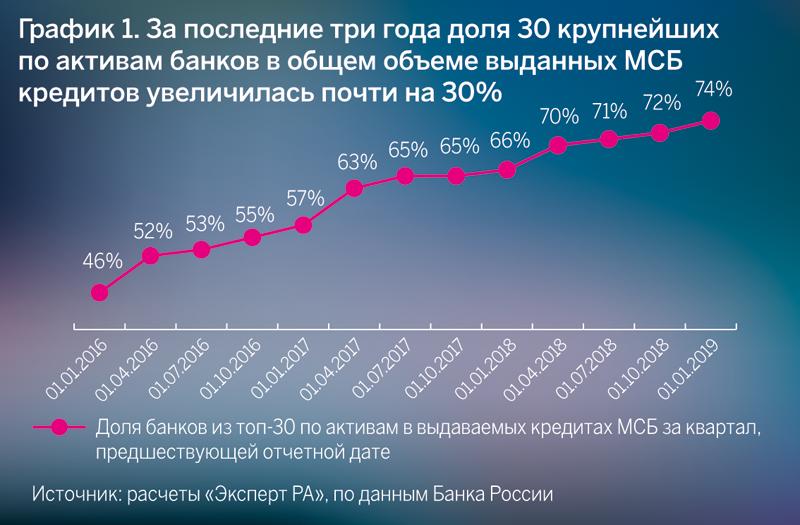 График 1. За последние три года доля 30 крупнейших по активам банков в общем объеме выданных МСБ кредитов увеличилась почти на 30%