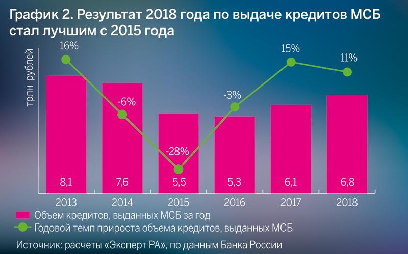 График 2. Результат 2018 года по выдаче кредитов МСБ стал лучшим с 2015 года