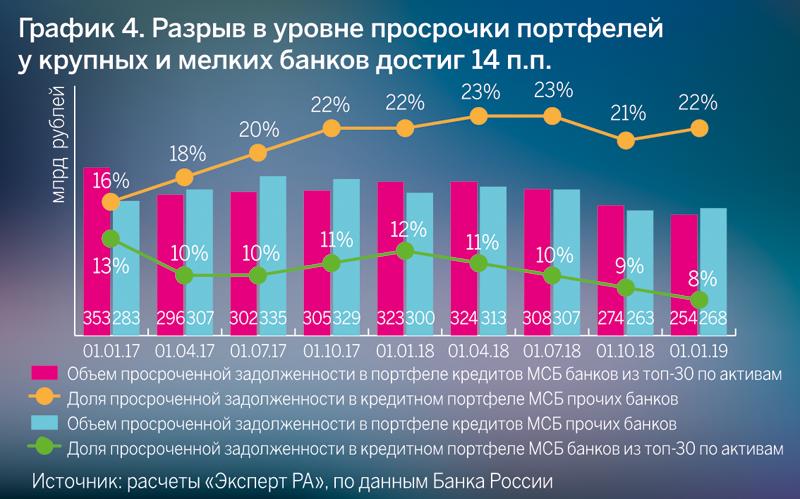 График 4. Разрыв в уровне просрочки портфелей у крупных и мелких банков достиг 14 п.п.