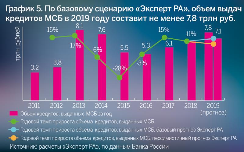 График 5. По базовому сценарию «Эксперт РА», объем выдач кредитов МСБ в 2019 году составит не менее 7,8 трлн рублей