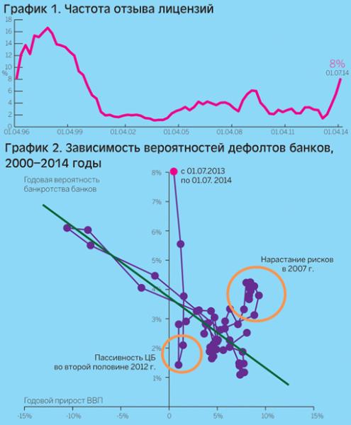 риски банкротства банков 2015
