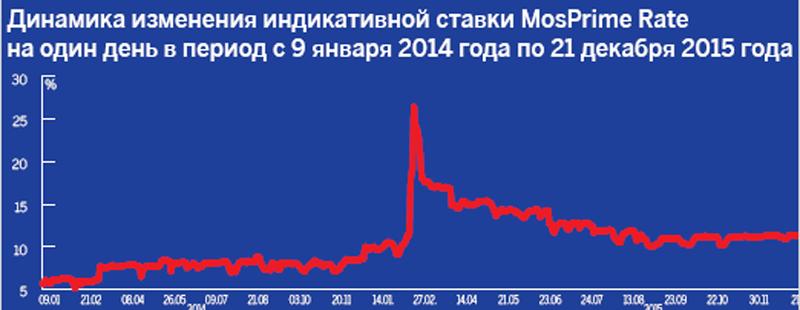 термобелья процентные ставки мос прайм термобелье